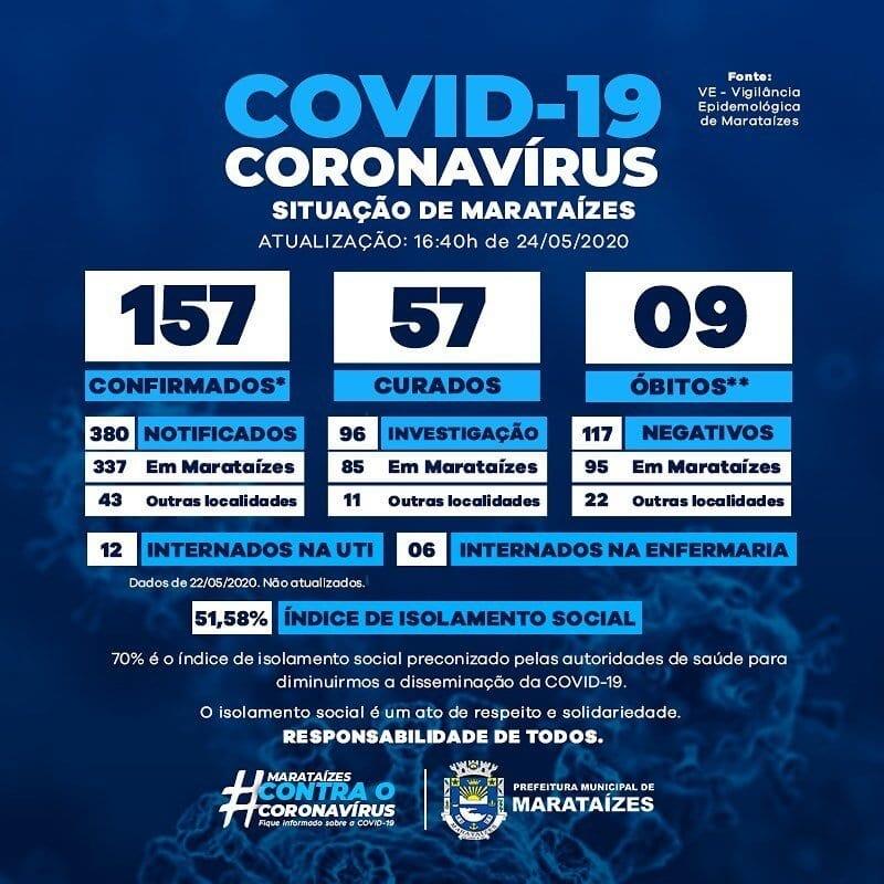 dados atualizados da Covid-19 em Marataízes